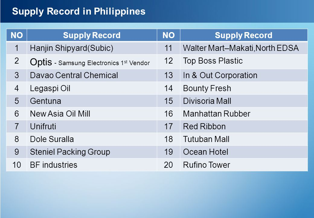 Supply Record in Philippines NOSupply RecordNOSupply Record 1Hanjin Shipyard(Subic)11Walter Mart–Makati,North EDSA 2 Optis - Samsung Electronics 1 st Vendor 12Top Boss Plastic 3Davao Central Chemical13In & Out Corporation 4Legaspi Oil14Bounty Fresh 5Gentuna15Divisoria Mall 6New Asia Oil Mill16Manhattan Rubber 7Unifruti17Red Ribbon 8Dole Suralla18Tutuban Mall 9Steniel Packing Group19Ocean Hotel 10BF industries20Rufino Tower