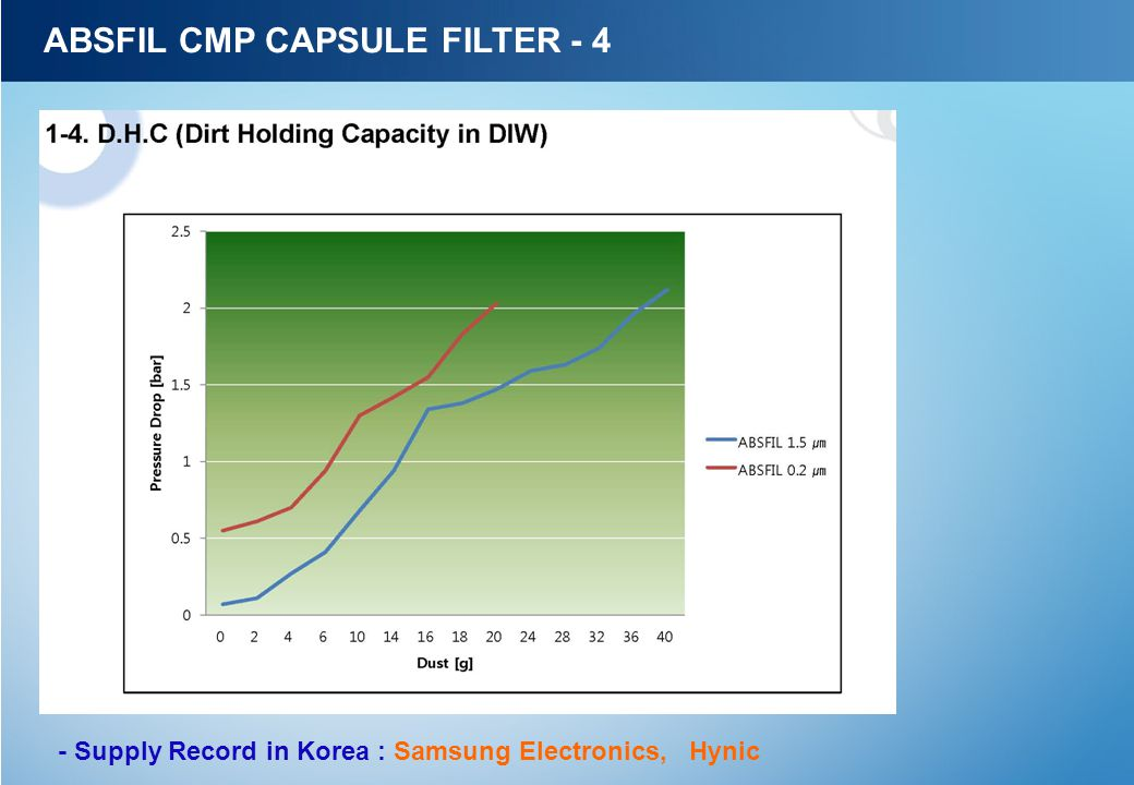 ABSFIL CMP CAPSULE FILTER - 4 - Supply Record in Korea : Samsung Electronics, Hynic