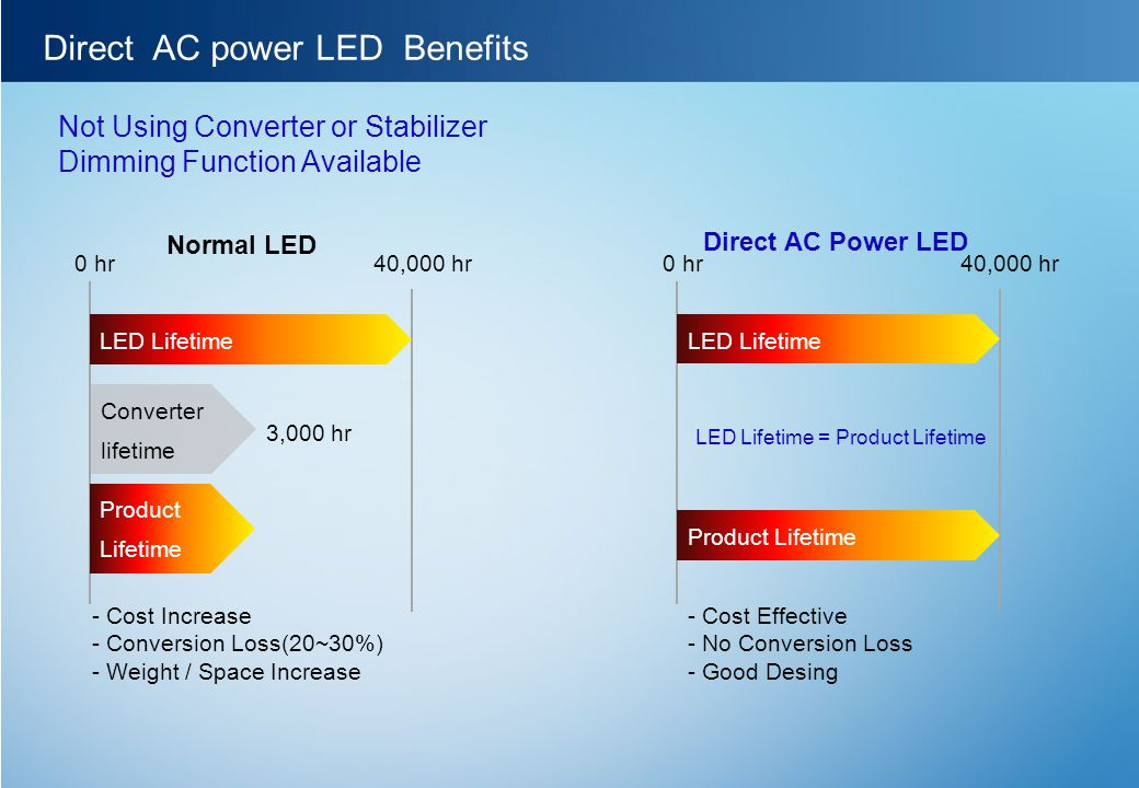 Direct AC power LED Benefits Not Using Converter or Stabilizer Dimming Function Available LED Lifetime Product Lifetime Converter lifetime 0 hr40,000 hr 3,000 hr LED Lifetime Product Lifetime 0 hr40,000 hr LED Lifetime = Product Lifetime - Cost Increase - Conversion Loss(20~30%) - Weight / Space Increase - Cost Effective - No Conversion Loss - Good Desing Normal LED Direct AC Power LED