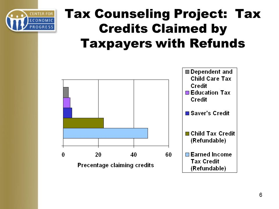 6 Tax Counseling Project: Tax Credits Claimed by Taxpayers with Refunds