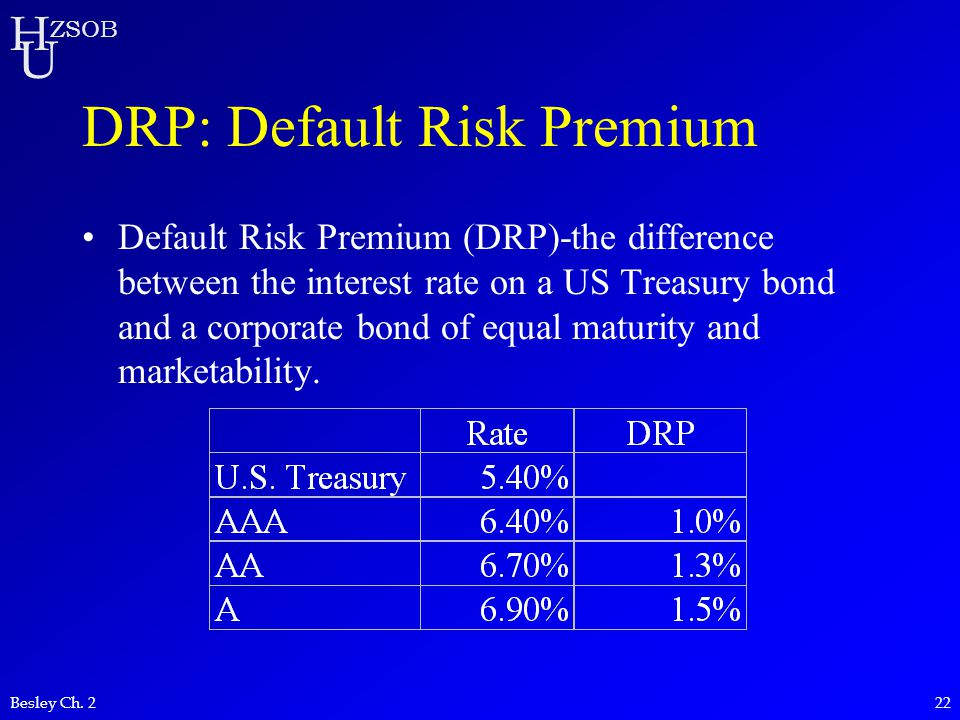 H U ZSOB Besley Ch. 222 DRP: Default Risk Premium Default Risk Premium (DRP)-the difference between the interest rate on a US Treasury bond and a corp