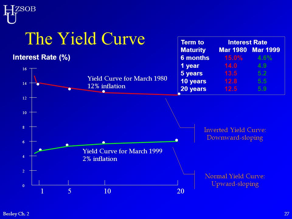 H U ZSOB Besley Ch. 227 The Yield Curve 16 14 12 10 8 6 4 2 0 Interest Rate (%) 151020 Term to Interest Rate Maturity Mar 1980Mar 1999 6 months 15.0%