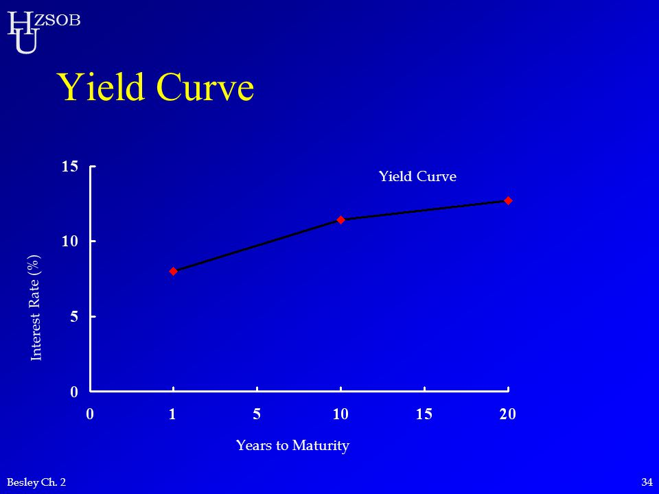 H U ZSOB Besley Ch. 234 Yield Curve Interest Rate (%) Years to Maturity Yield Curve