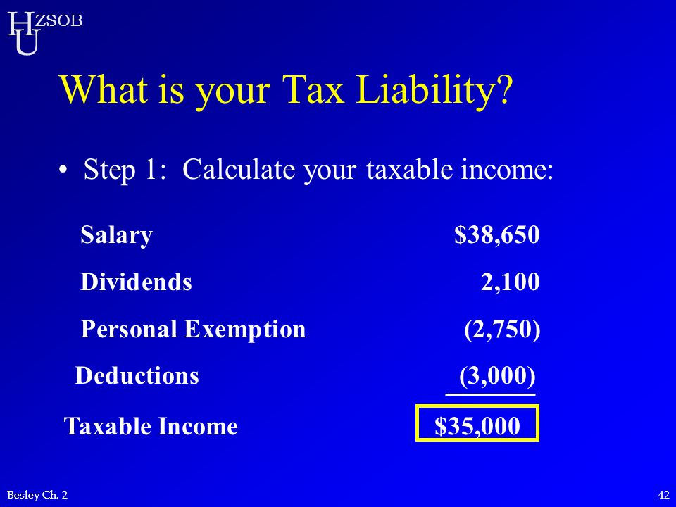 H U ZSOB Besley Ch. 242 What is your Tax Liability? Step 1: Calculate your taxable income: Salary$38,650 Dividends2,100 Personal Exemption (2,750) Ded
