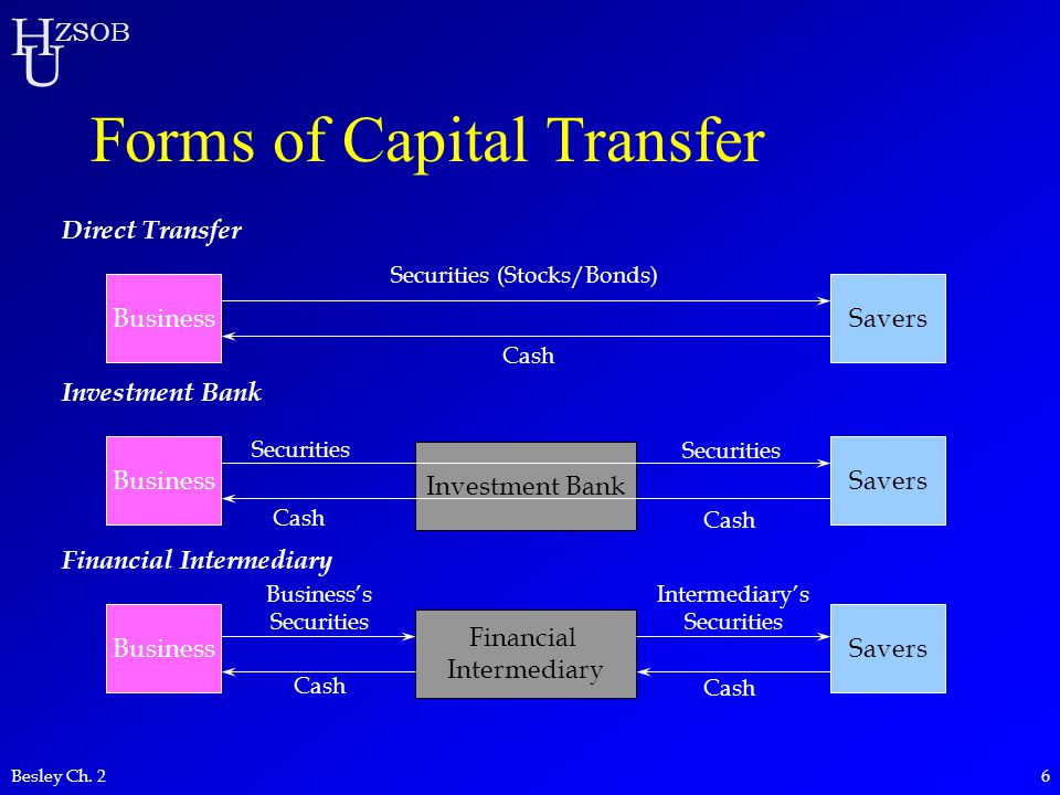 H U ZSOB Besley Ch. 26 Forms of Capital Transfer Direct Transfer BusinessSavers Securities (Stocks/Bonds) Cash Investment Bank BusinessSavers Securiti
