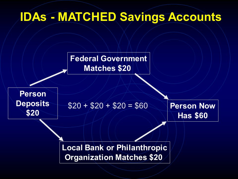 Person Deposits $20 Federal Government Matches $20 Local Bank or Philanthropic Organization Matches $20 Person Now Has $60 IDAs - MATCHED Savings Accounts $20 + $20 + $20 = $60