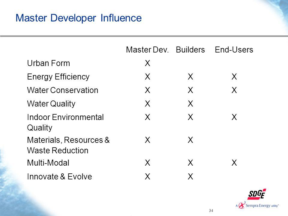 34 Master Developer Influence Master Dev.BuildersEnd-Users Urban FormX Energy EfficiencyXXX Water ConservationXXX Water QualityXX Indoor Environmental Quality XXX Materials, Resources & Waste Reduction XX Multi-ModalXXX Innovate & EvolveXX