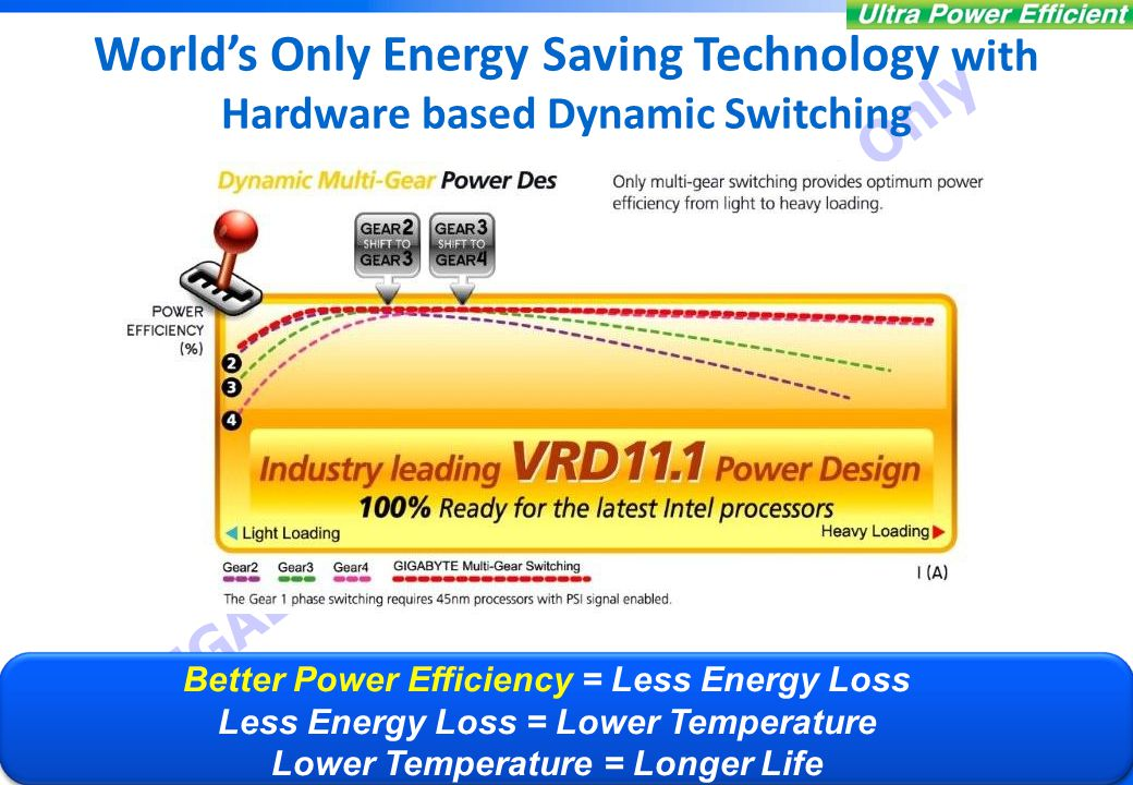  By : Product Division GIGABYTE United Internal Use Only 14 World's Only Energy Saving Technology with Hardware based Dynamic Switching Better Power Efficiency = Less Energy Loss Less Energy Loss = Lower Temperature Lower Temperature = Longer Life