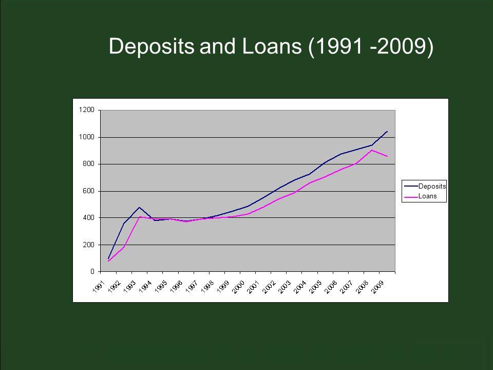Deposits and Loans (1991 -2009) Deposits Loans