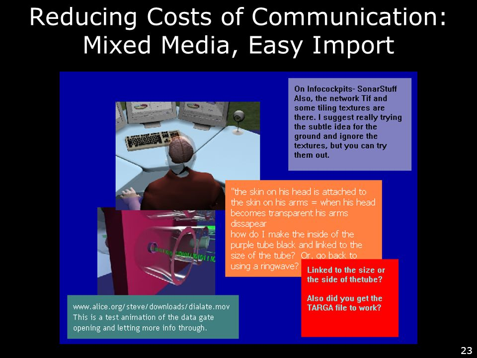 23 Reducing Costs of Communication: Mixed Media, Easy Import