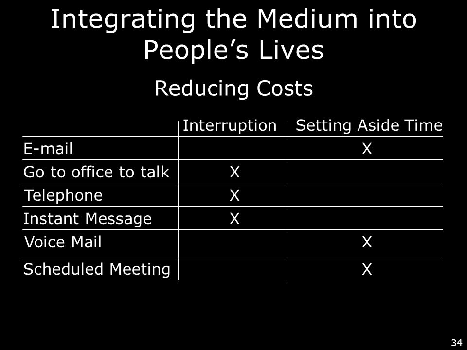 34 Integrating the Medium into People's Lives Reducing Costs E-mail Go to office to talk Telephone Instant Message Voice Mail Scheduled Meeting InterruptionSetting Aside Time X X X X X X