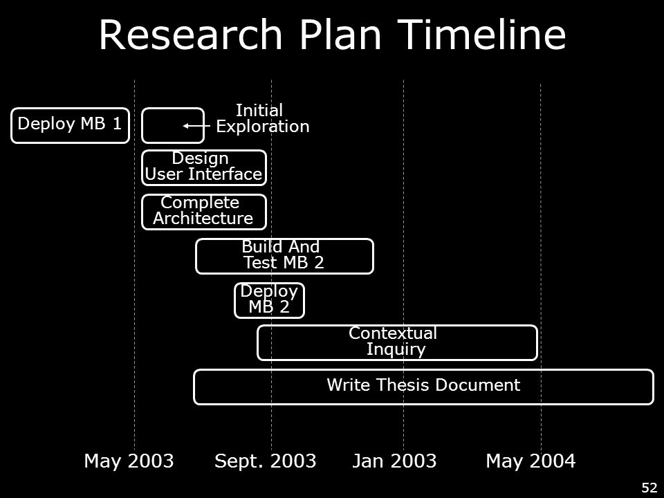 52 Research Plan Timeline Deploy MB 1 Build And Test MB 2 Design User Interface Complete Architecture Deploy MB 2 Contextual Inquiry Write Thesis Document May 2003Sept.