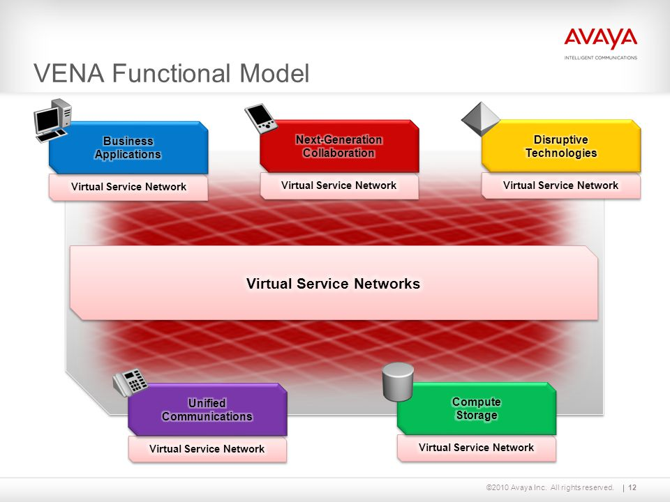 ©2010 Avaya Inc. All rights reserved. VENA Functional Model 12