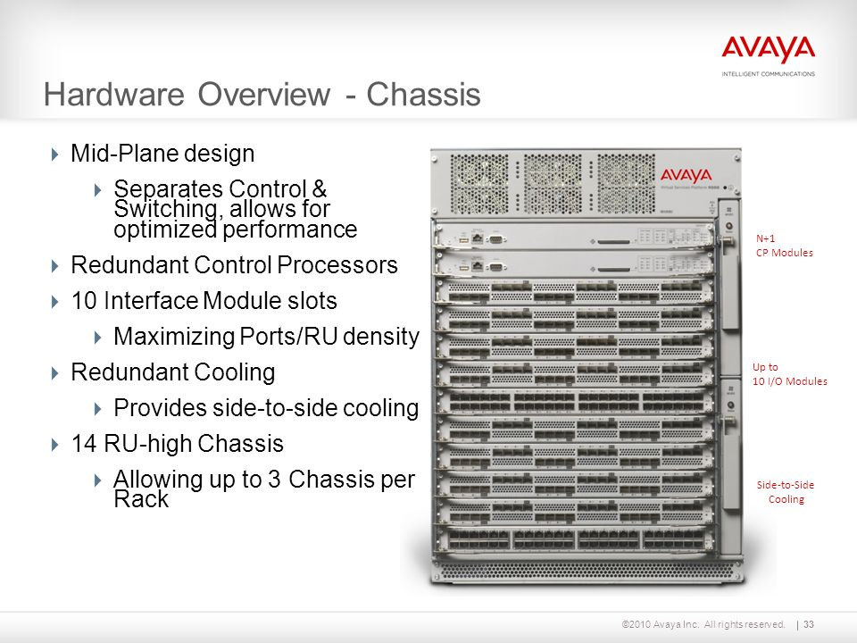 ©2010 Avaya Inc. All rights reserved.