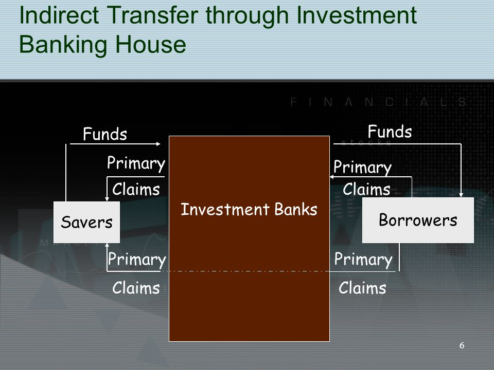 6 Indirect Transfer through Investment Banking House Savers Borrowers Investment Banks Funds Primary Claims Funds Primary Claims Primary Claims Primar