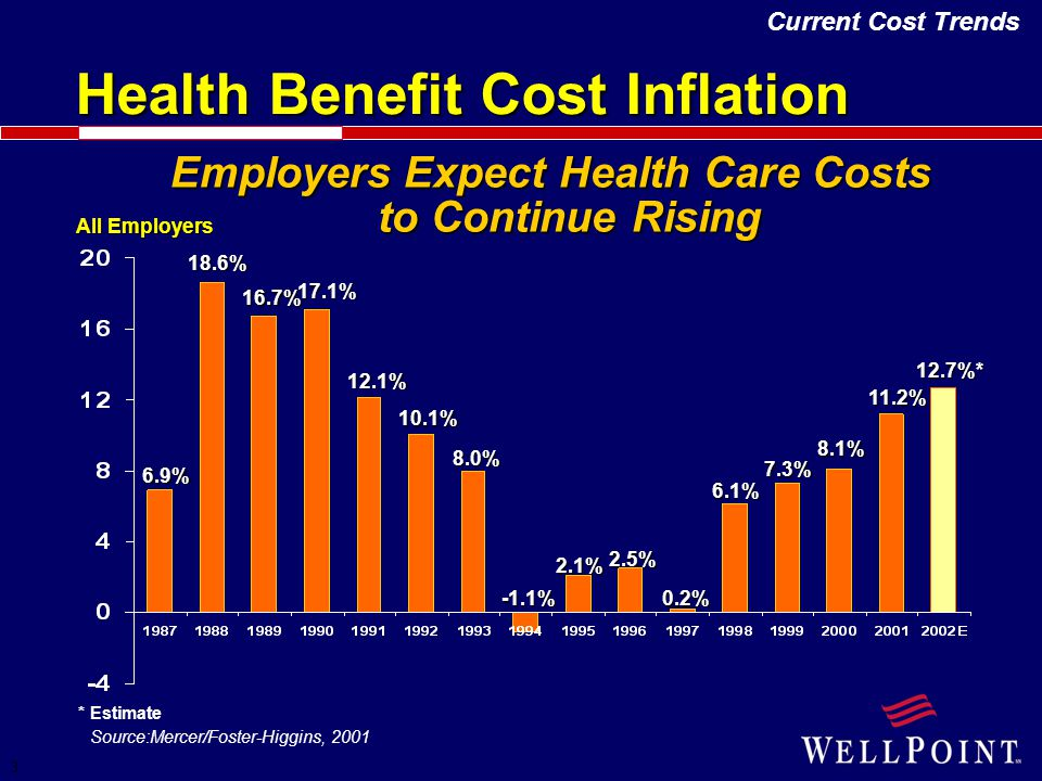 3 Employers Expect Health Care Costs to Continue Rising Health Benefit Cost Inflation * Estimate Source:Mercer/Foster-Higgins, 2001 All Employers 6.9%