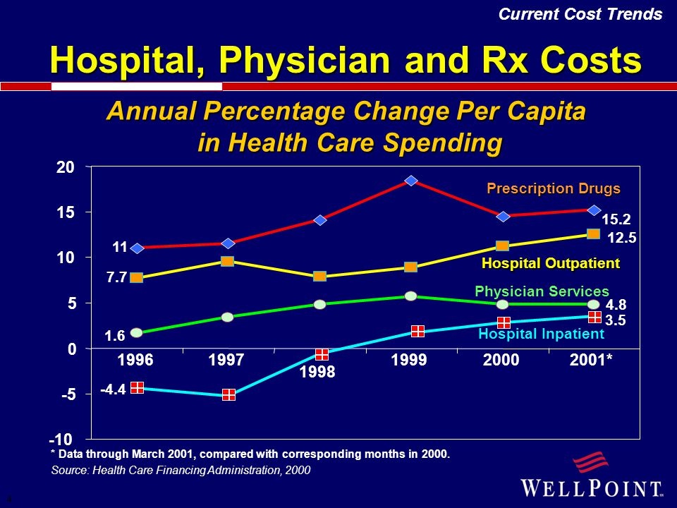 4 Hospital, Physician and Rx Costs Source: Health Care Financing Administration, 2000 Annual Percentage Change Per Capita in Health Care Spending * Da
