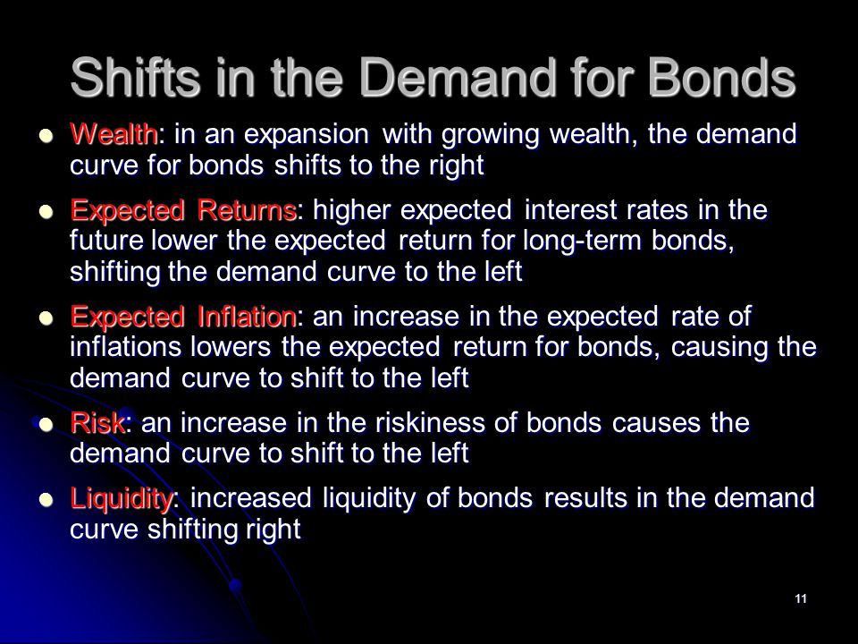 11 Shifts in the Demand for Bonds Wealth: in an expansion with growing wealth, the demand curve for bonds shifts to the right Wealth: in an expansion