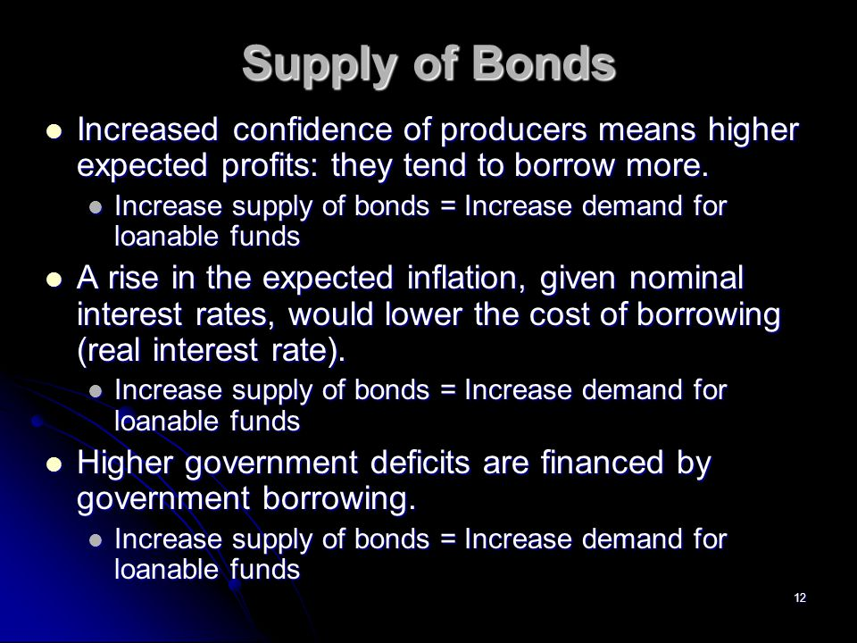 12 Supply of Bonds Increased confidence of producers means higher expected profits: they tend to borrow more. Increased confidence of producers means