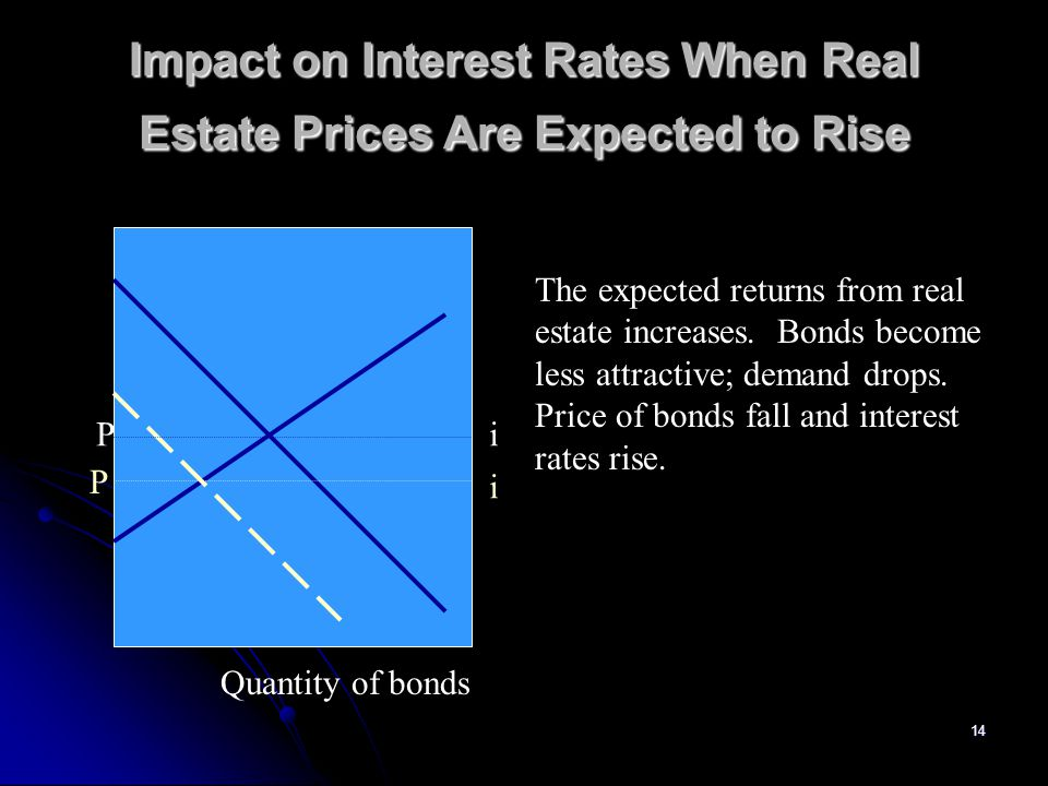 14 Impact on Interest Rates When Real Estate Prices Are Expected to Rise Quantity of bonds Pi P i The expected returns from real estate increases. Bon