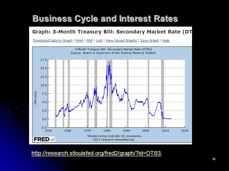 16 Business Cycle and Interest Rates http://research.stlouisfed.org/fred2/graph/?id=DTB3http://research.stlouisfed.org/fred2/graph/?id=DTB3,
