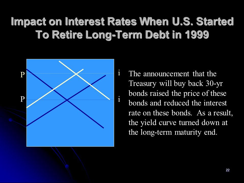 22 Impact on Interest Rates When U.S. Started To Retire Long-Term Debt in 1999 P P i i The announcement that the Treasury will buy back 30-yr bonds ra