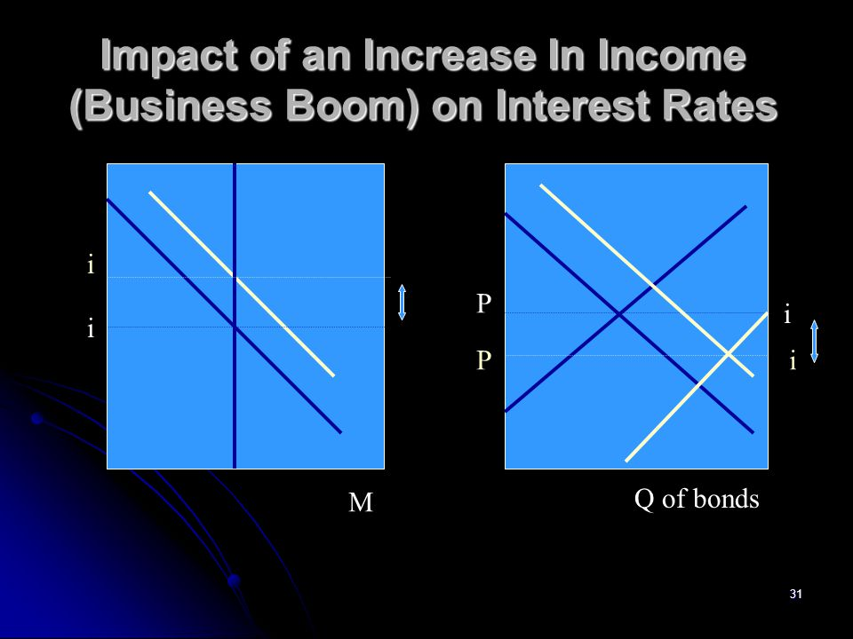 31 Impact of an Increase In Income (Business Boom) on Interest Rates i i M P i Pi Q of bonds