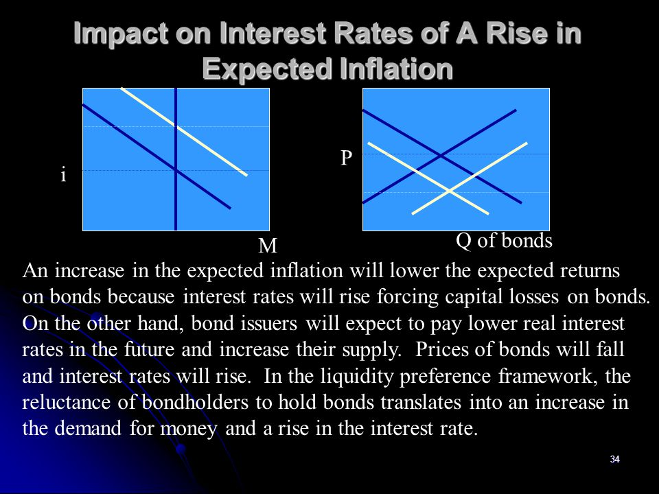34 Impact on Interest Rates of A Rise in Expected Inflation An increase in the expected inflation will lower the expected returns on bonds because int
