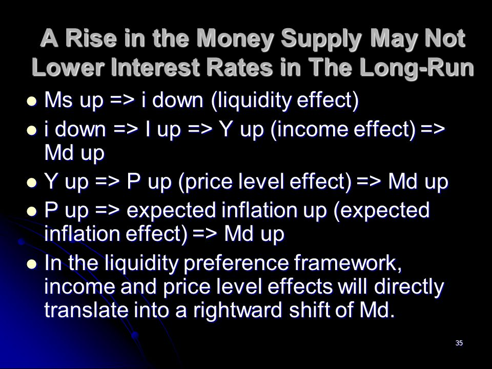 35 A Rise in the Money Supply May Not Lower Interest Rates in The Long-Run Ms up => i down (liquidity effect) Ms up => i down (liquidity effect) i dow