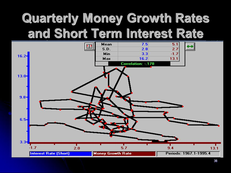 38 Quarterly Money Growth Rates and Short Term Interest Rate