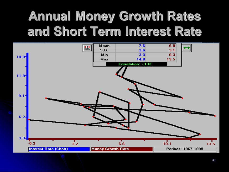 39 Annual Money Growth Rates and Short Term Interest Rate