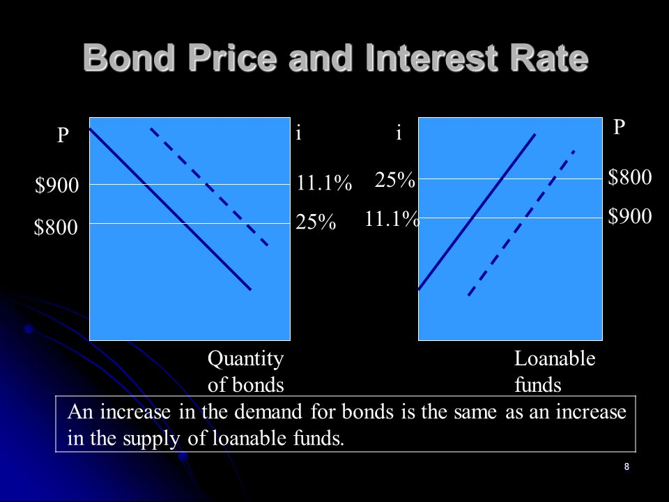 29 Liquidity Preference = Md The demand for money is drawn with interest rate on the vertical axis and quantity of money on the horizontal axis.