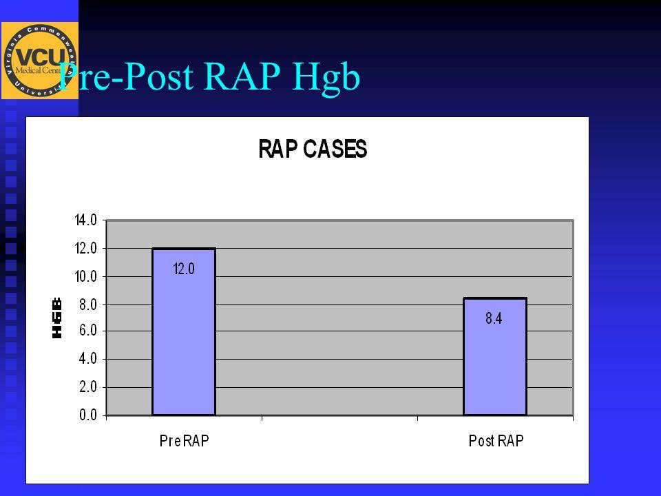Pre-Post RAP Hgb
