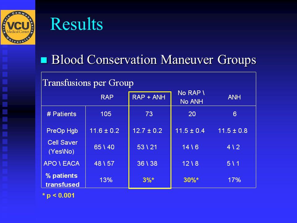 Results Blood Conservation Maneuver Groups Blood Conservation Maneuver Groups