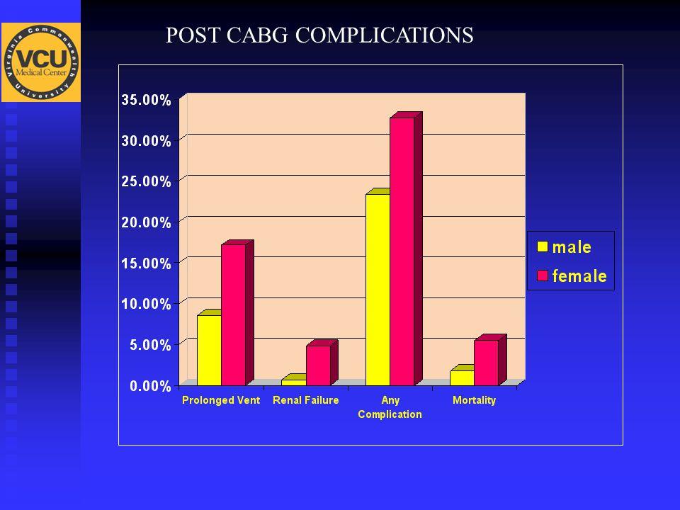POST CABG COMPLICATIONS
