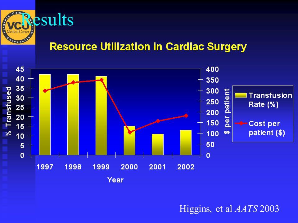 Results Higgins, et al AATS 2003
