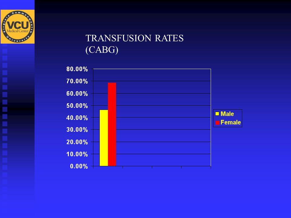 TRANSFUSION RATES (CABG)