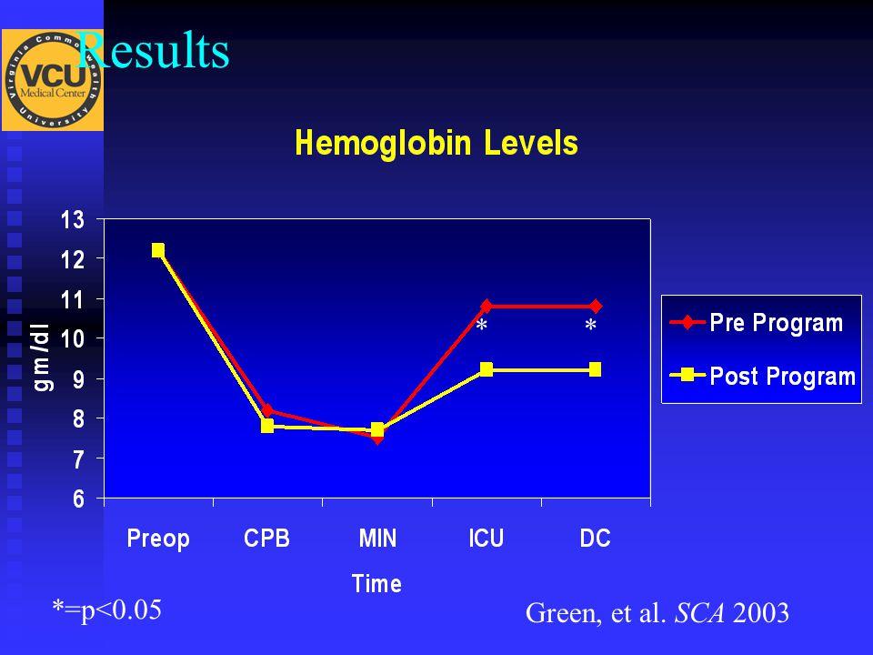 Results Green, et al. SCA 2003 *=p<0.05 **