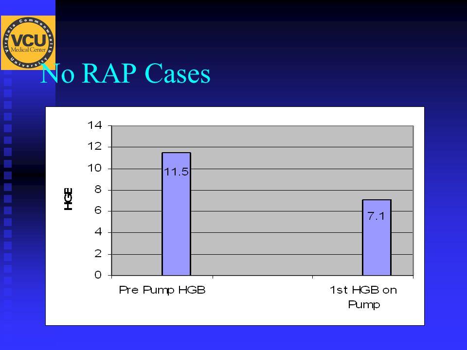 No RAP Cases