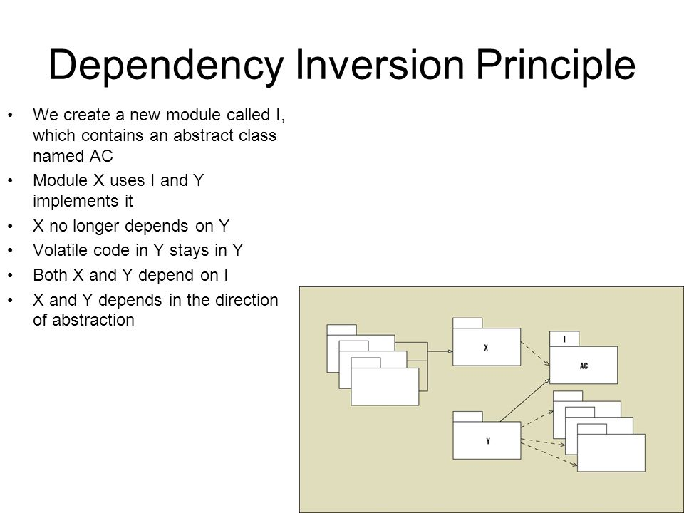 Dependency Inversion Principle We create a new module called I, which contains an abstract class named AC Module X uses I and Y implements it X no longer depends on Y Volatile code in Y stays in Y Both X and Y depend on I X and Y depends in the direction of abstraction