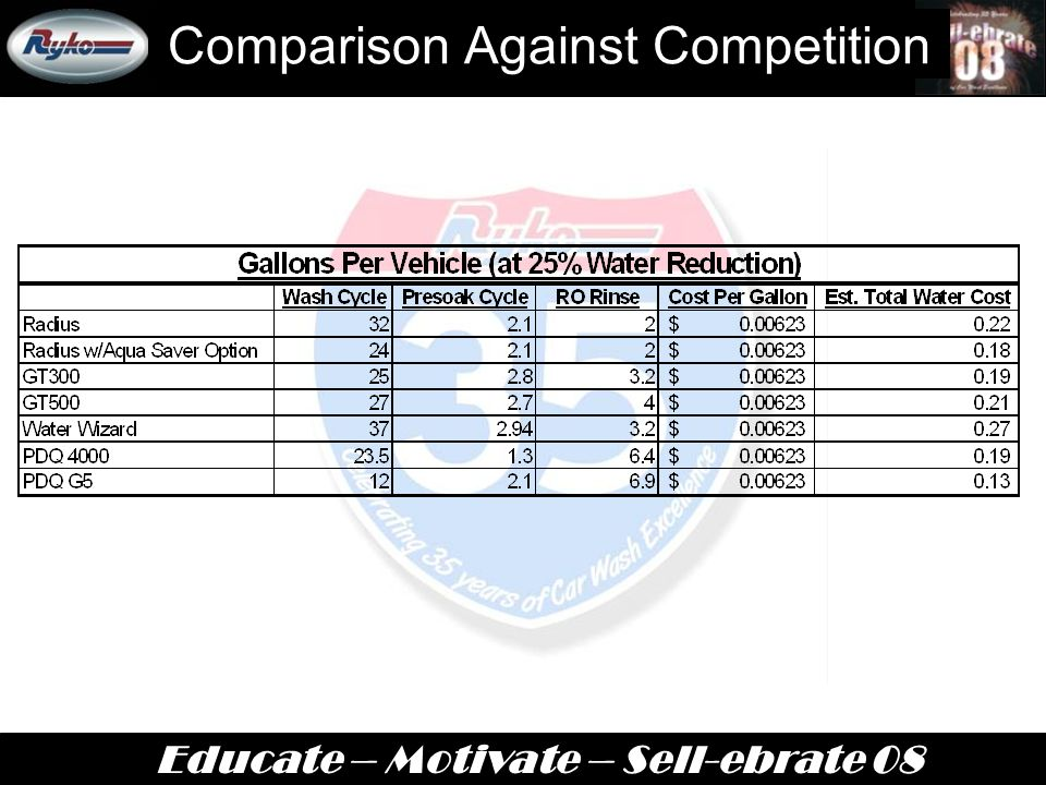 Educate – Motivate – Sell-ebrate 08 Comparison Against Competition