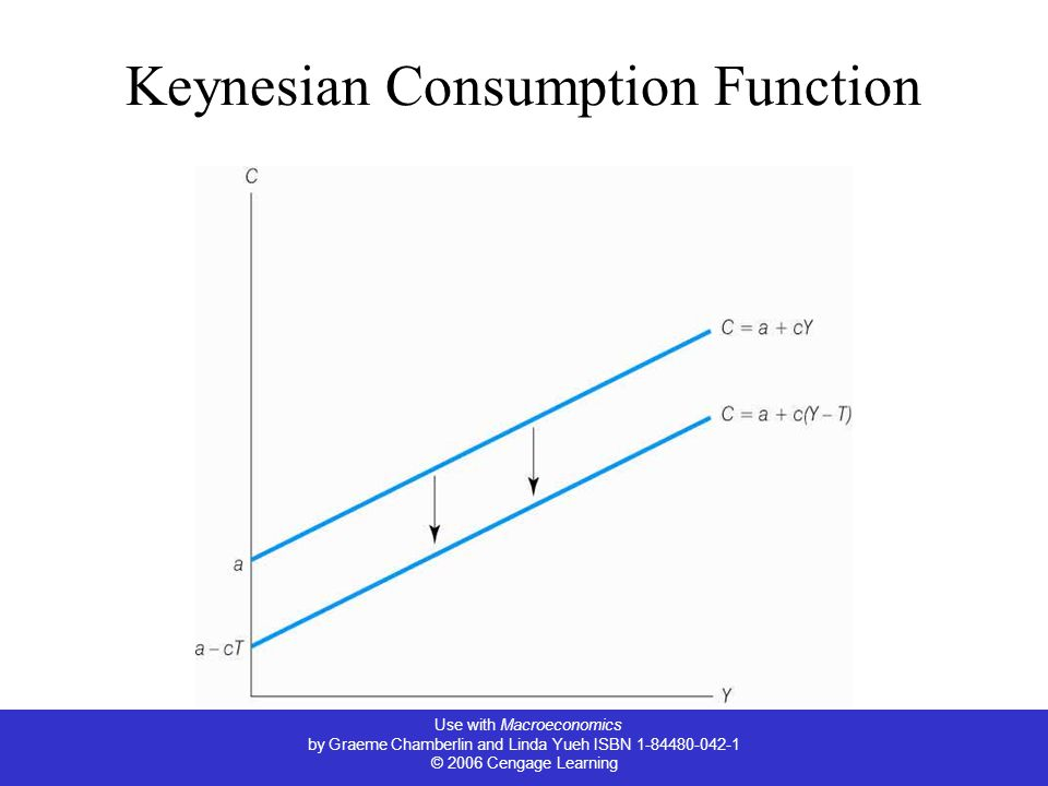 Use with Macroeconomics by Graeme Chamberlin and Linda Yueh ISBN 1-84480-042-1 © 2006 Cengage Learning Keynesian Consumption Function