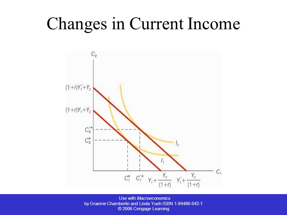 Use with Macroeconomics by Graeme Chamberlin and Linda Yueh ISBN 1-84480-042-1 © 2006 Cengage Learning Changes in Current Income