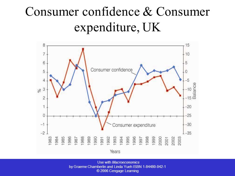 Use with Macroeconomics by Graeme Chamberlin and Linda Yueh ISBN 1-84480-042-1 © 2006 Cengage Learning Consumer confidence & Consumer expenditure, UK