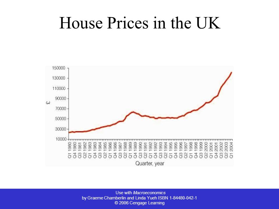Use with Macroeconomics by Graeme Chamberlin and Linda Yueh ISBN 1-84480-042-1 © 2006 Cengage Learning House Prices in the UK