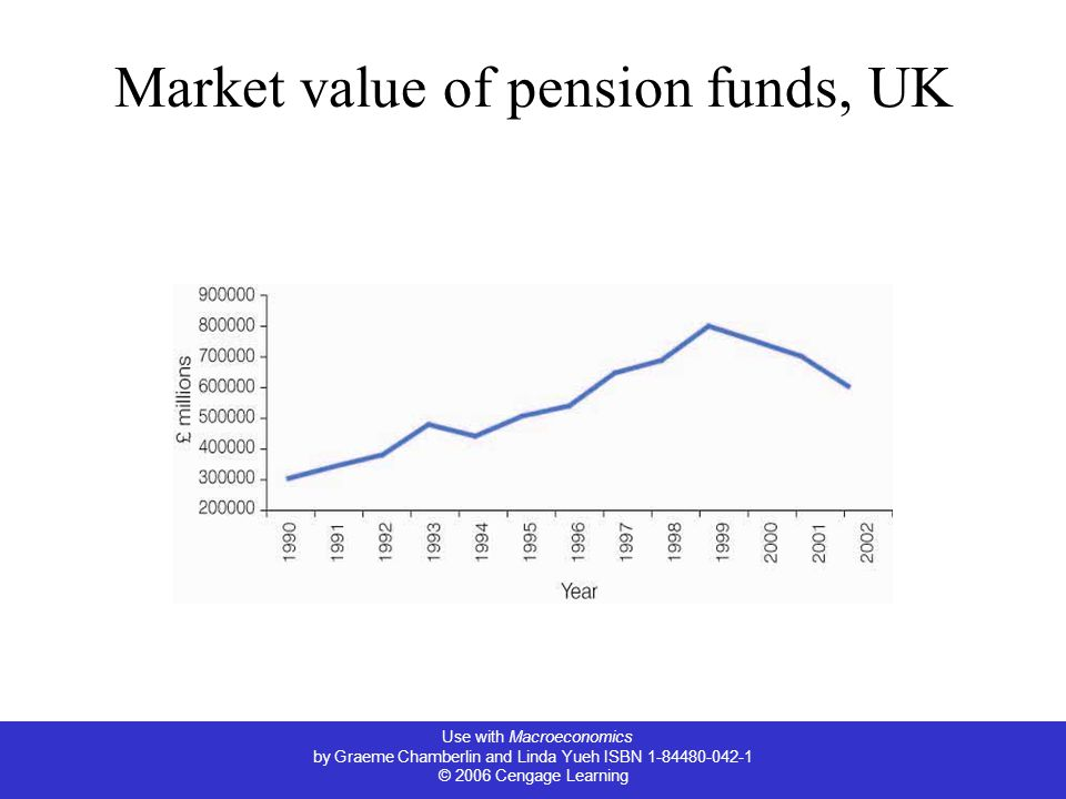 Use with Macroeconomics by Graeme Chamberlin and Linda Yueh ISBN 1-84480-042-1 © 2006 Cengage Learning Market value of pension funds, UK