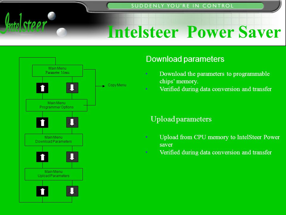 Test Communications Software Version Fault History - Erase Fault History - Interrogate Restore Default Parameters Power On Selection Parameters Monitor Mode Activate System Reset Save Data To Memory Restore Data From Memory Options for the Programmable Unit Intelsteer Power Saver