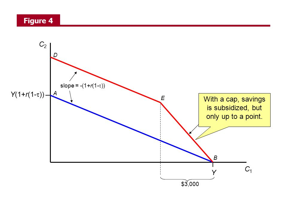 C1C1 C2C2 Y Y(1+r(1- τ )) slope = -(1+r(1- τ )) $3,000 slope = -(1+r(1- τρ )) A B D E Figure 4 With a cap, savings is subsidized, but only up to a point.