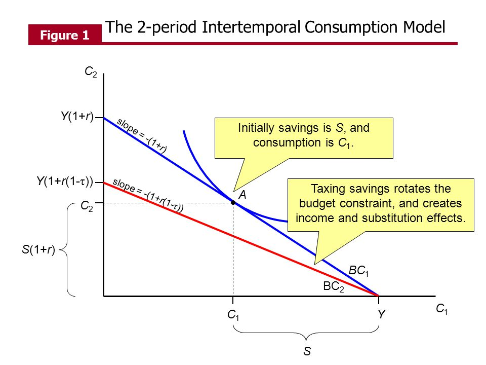 C1C1 C2C2 C1C1 Y S BC 1 BC 2 Y(1+r) Y(1+r(1- τ )) C2C2 S(1+r) slope = -(1+r) slope = -(1+r(1- τ )) A Figure 1 Initially savings is S, and consumption is C 1.