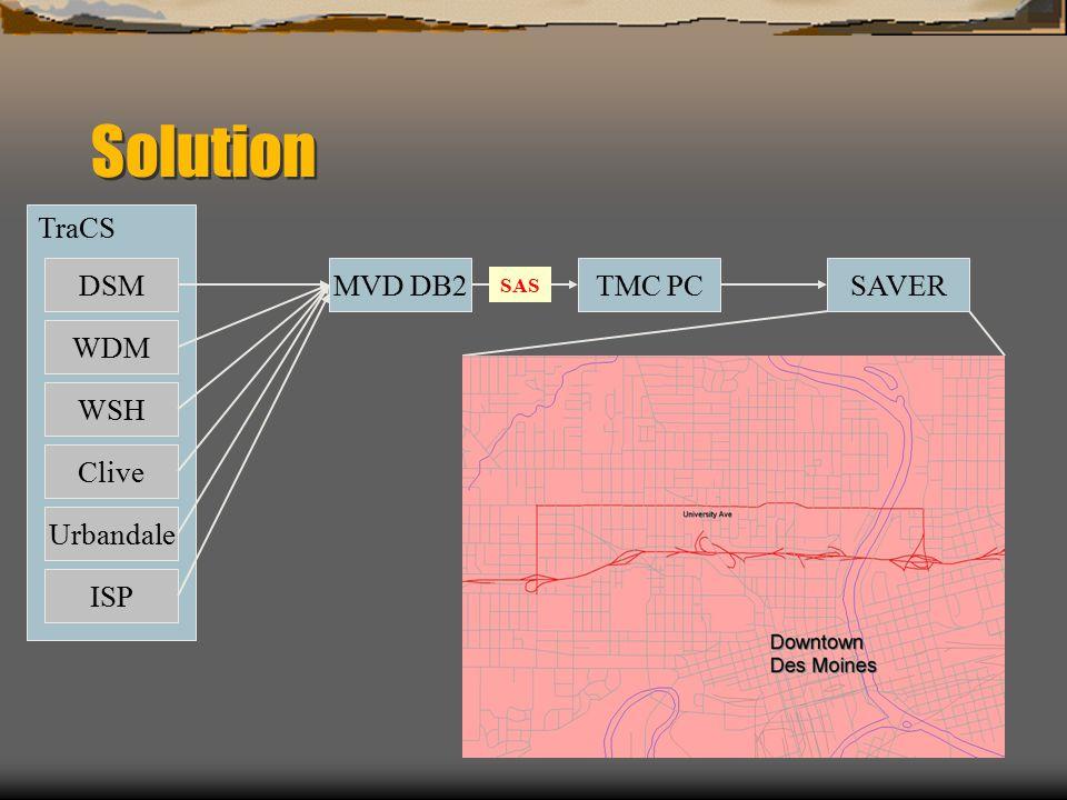 Solution TraCS DSMMVD DB2 WDM WSH Clive Urbandale ISP SAS TMC PCSAVER